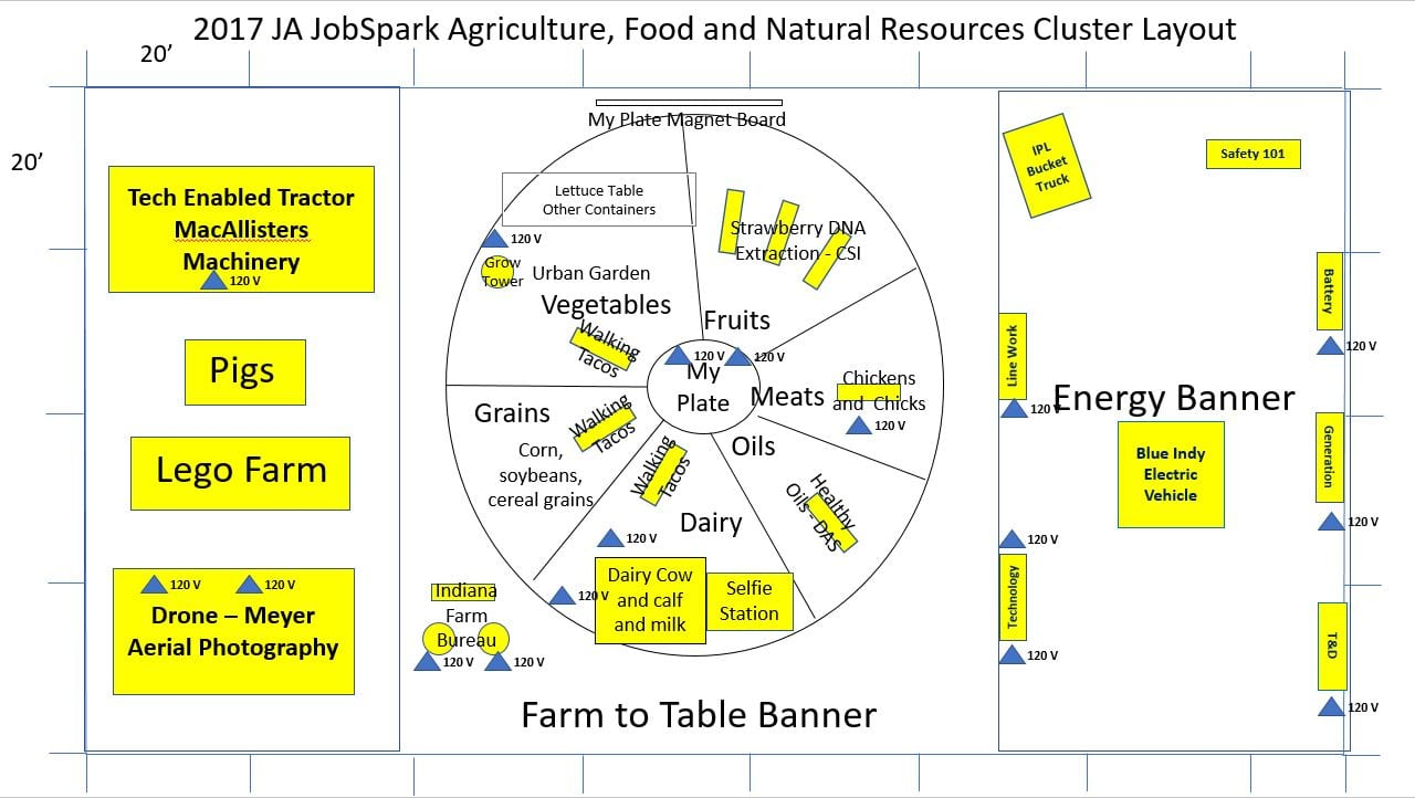 Agriculture Food And Natural Resources Jobs That Start With J